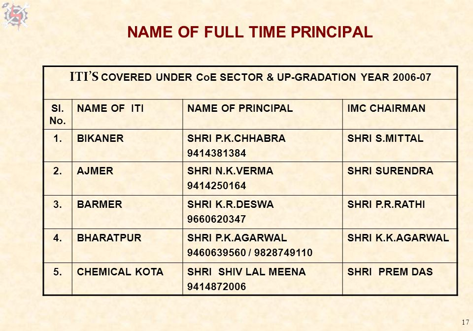 17 NAME OF FULL TIME PRINCIPAL ITI'S COVERED UNDER CoE SECTOR & UP-GRADATION YEAR 2006-07 Sl.
