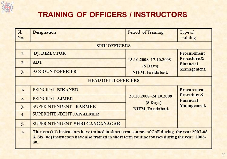 20 TRAINING OF OFFICERS / INSTRUCTORS Sl. No.