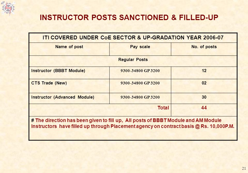 21 ITI COVERED UNDER CoE SECTOR & UP-GRADATION YEAR 2006-07 Name of postPay scaleNo.