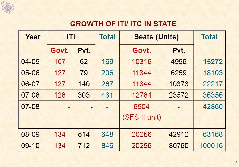 6 YearITITotalSeats (Units)Total Govt.Pvt.Govt.Pvt.