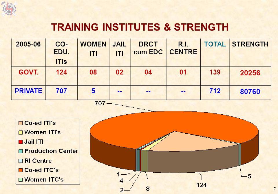 7 TRAINING INSTITUTES & STRENGTH 2005-06CO- EDU. ITIs WOMEN ITI JAIL ITI DRCT cum EDC R.I.