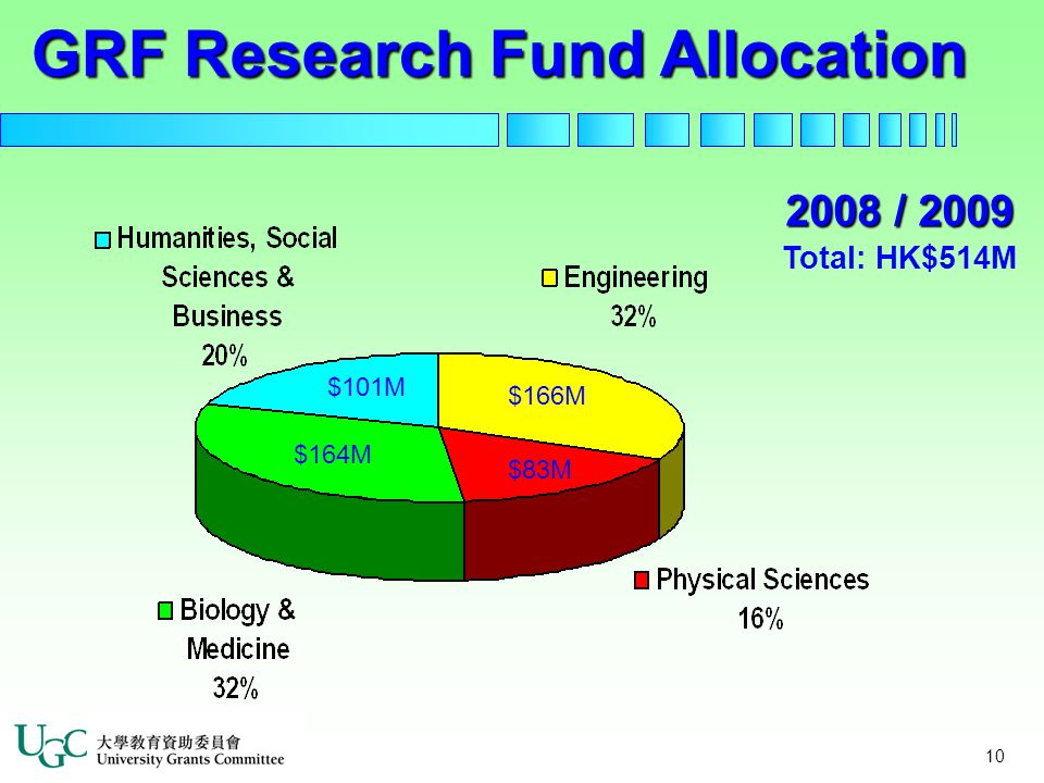 10 $164M $83M 2008 / 2009 Total: HK$514M $101M $166M GRF Research Fund Allocation