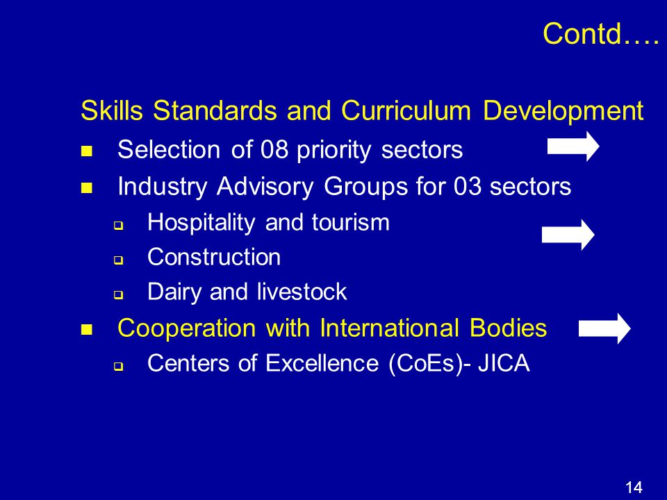 Contd…. Skills Standards and Curriculum Development Selection of 08 priority sectors Industry Advisory Groups for 03 sectors  Hospitality and tourism