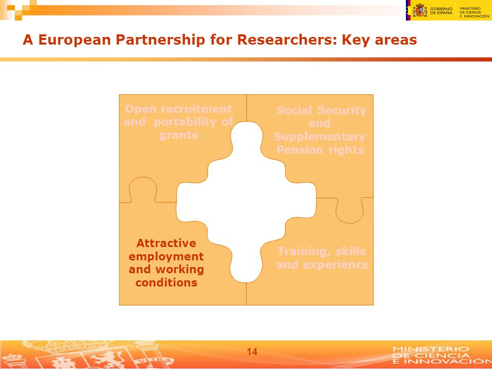 14 Open recruitment and portability of grants Social Security and Supplementary Pension rights Attractive employment and working conditions Training, skills and experience A European Partnership for Researchers: Key areas