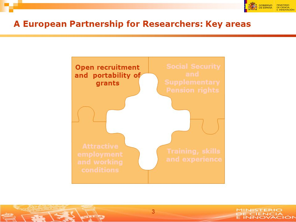 3 Open recruitment and portability of grants Social Security and Supplementary Pension rights Attractive employment and working conditions Training, skills and experience A European Partnership for Researchers: Key areas
