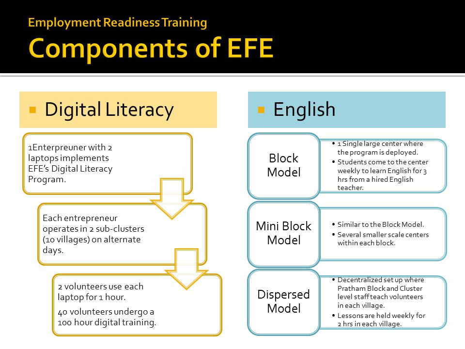  Digital Literacy  English 1Enterpreuner with 2 laptops implements EFE's Digital Literacy Program.
