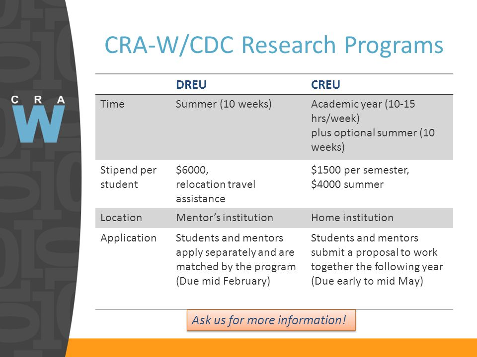 CRA-W/CDC Research Programs DREUCREU TimeSummer (10 weeks)Academic year (10-15 hrs/week) plus optional summer (10 weeks) Stipend per student $6000, relocation travel assistance $1500 per semester, $4000 summer LocationMentor's institutionHome institution ApplicationStudents and mentors apply separately and are matched by the program (Due mid February) Students and mentors submit a proposal to work together the following year (Due early to mid May) Ask us for more information!