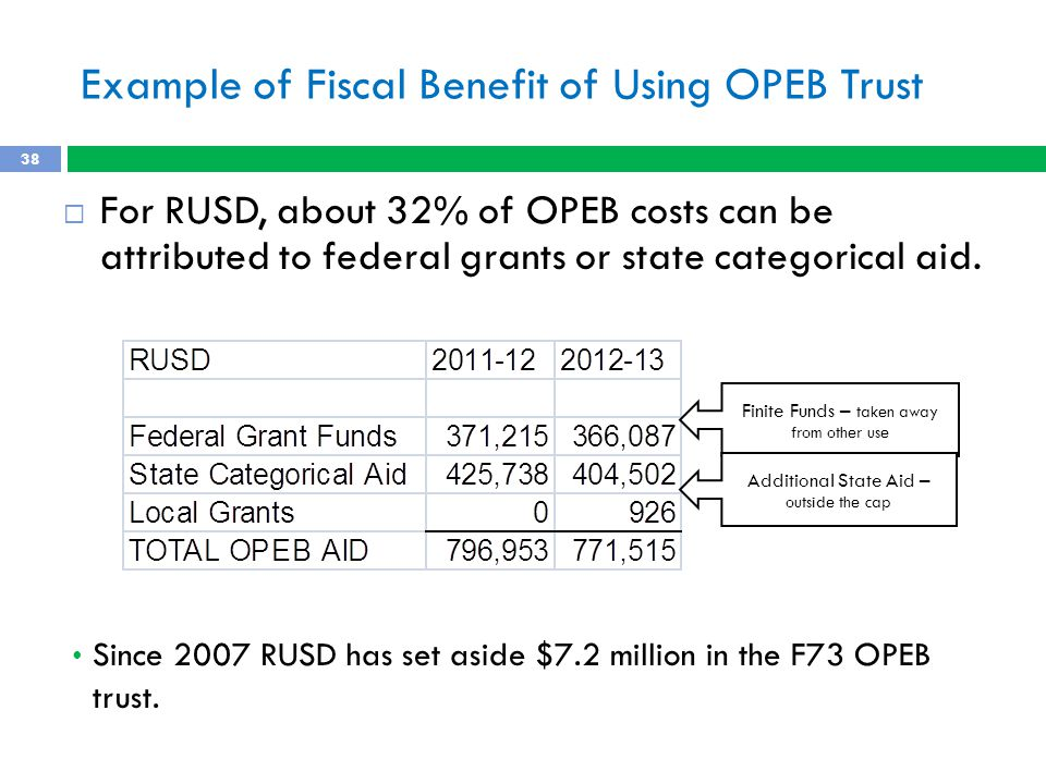 Example of Fiscal Benefit of Using OPEB Trust  For RUSD, about 32% of OPEB costs can be attributed to federal grants or state categorical aid.