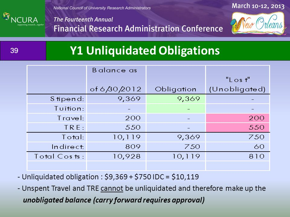 - Unliquidated obligation : $9,369 + $750 IDC = $10,119 - Unspent Travel and TRE cannot be unliquidated and therefore make up the unobligated balance