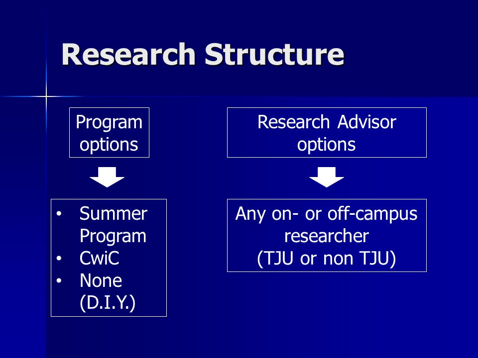 Research Structure Program options Research Advisor options Summer Program CwiC None (D.I.Y.) Any on- or off-campus researcher (TJU or non TJU)
