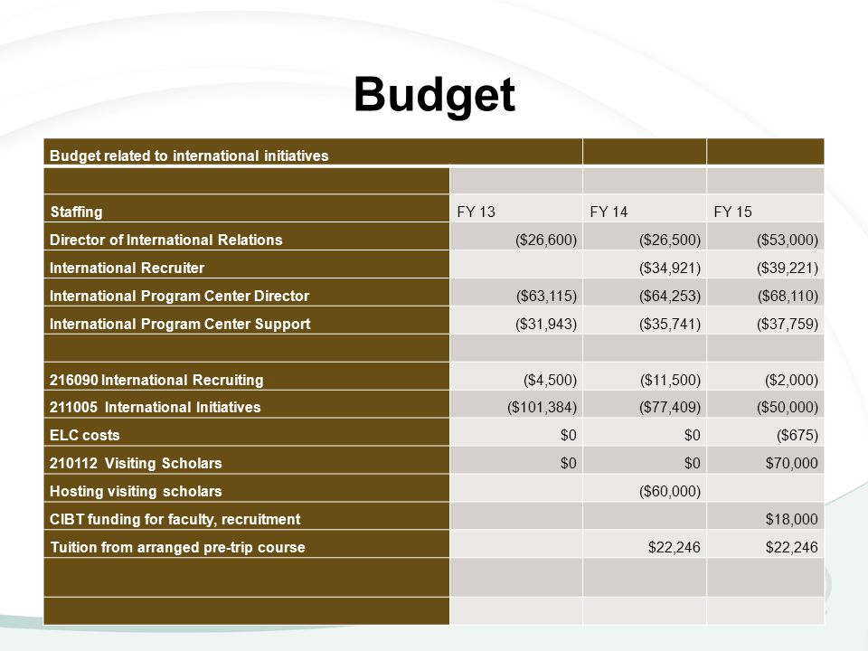 Budget Budget related to international initiatives StaffingFY 13FY 14FY 15 Director of International Relations($26,600)($26,500)($53,000) International Recruiter($34,921)($39,221) International Program Center Director($63,115)($64,253)($68,110) International Program Center Support($31,943)($35,741)($37,759) 216090 International Recruiting($4,500)($11,500)($2,000) 211005 International Initiatives($101,384)($77,409)($50,000) ELC costs$0 ($675) 210112 Visiting Scholars$0 $70,000 Hosting visiting scholars($60,000) CIBT funding for faculty, recruitment$18,000 Tuition from arranged pre-trip course$22,246