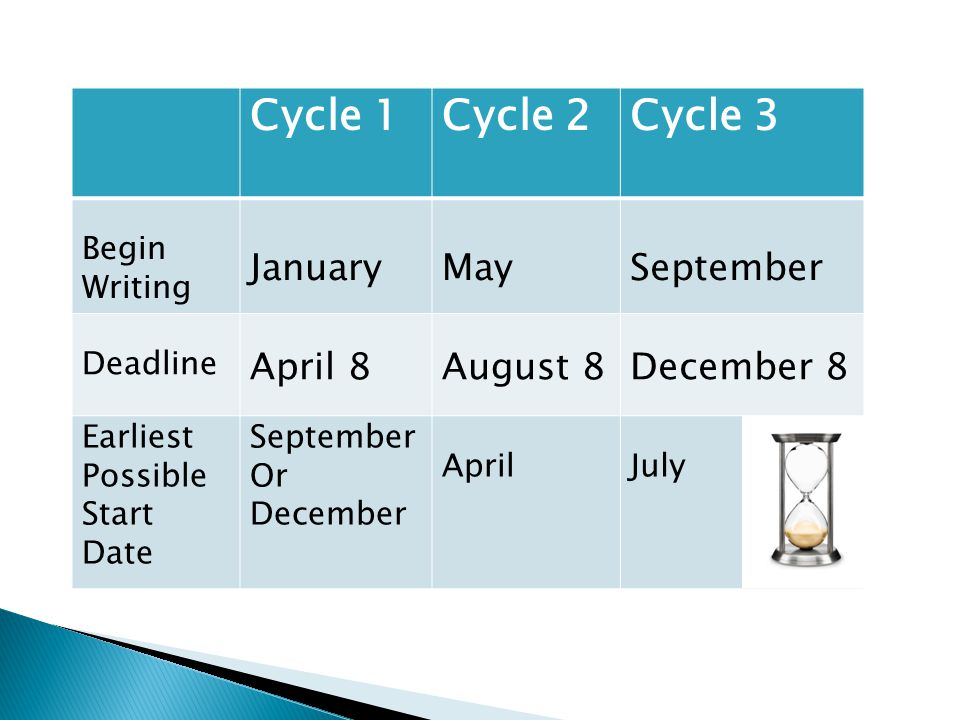 Cycle 1Cycle 2Cycle 3 Begin Writing JanuaryMaySeptember Deadline April 8August 8December 8 Earliest Possible Start Date September Or December AprilJuly