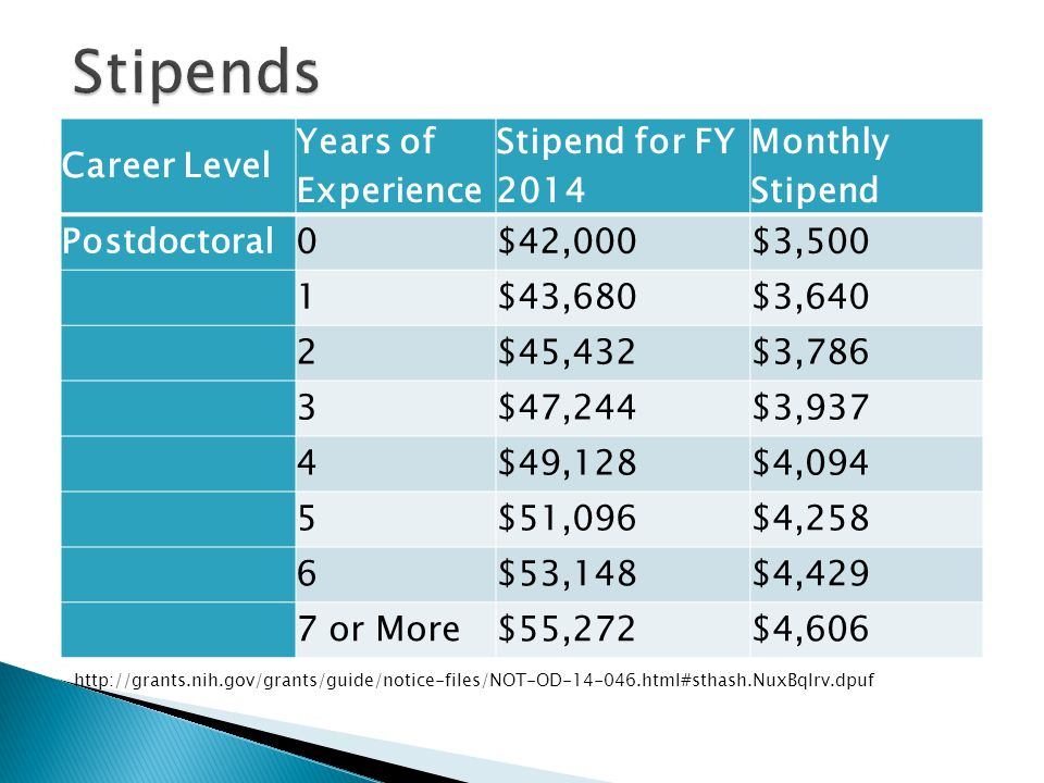 Career Level Years of Experience Stipend for FY 2014 Monthly Stipend Postdoctoral0$42,000$3,500 1$43,680$3,640 2$45,432$3,786 3$47,244$3,937 4$49,128$4,094 5$51,096$4,258 6$53,148$4,429 7 or More$55,272$4,606 http://grants.nih.gov/grants/guide/notice-files/NOT-OD-14-046.html#sthash.NuxBqlrv.dpuf