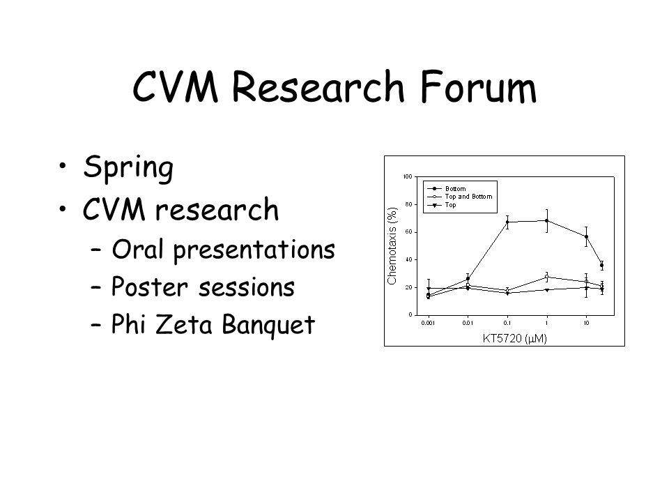 CVM Research Forum Spring CVM research –Oral presentations –Poster sessions –Phi Zeta Banquet