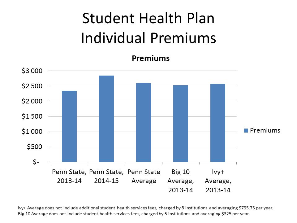 Student Health Plan Individual Premiums Ivy+ Average does not include additional student health services fees, charged by 8 institutions and averaging $795.75 per year.
