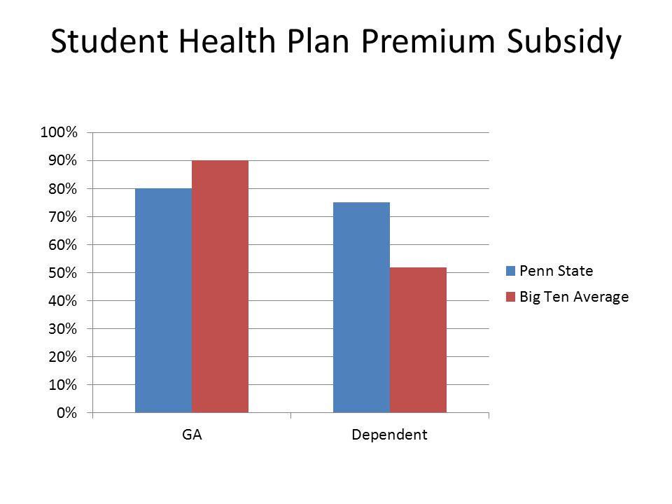 Student Health Plan Premium Subsidy