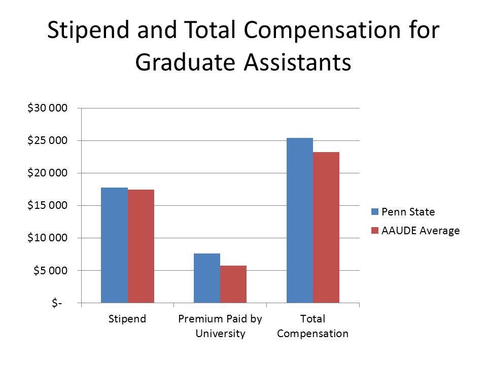 Stipend and Total Compensation for Graduate Assistants