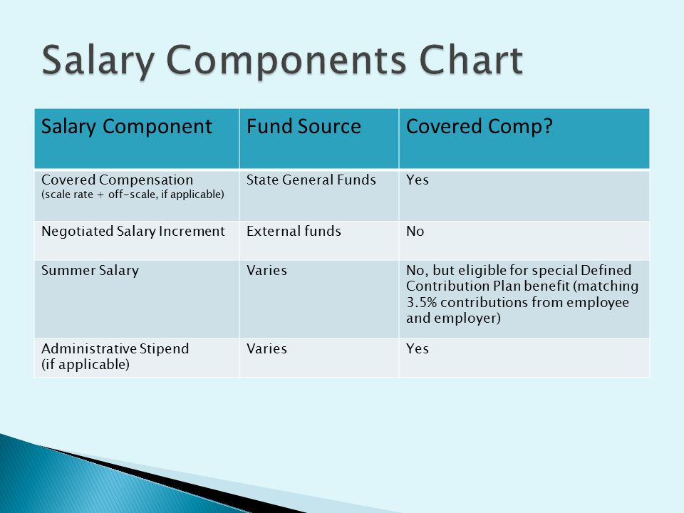 Salary ComponentFund SourceCovered Comp? Covered Compensation (scale rate + off-scale, if applicable) State General FundsYes Negotiated Salary Increme