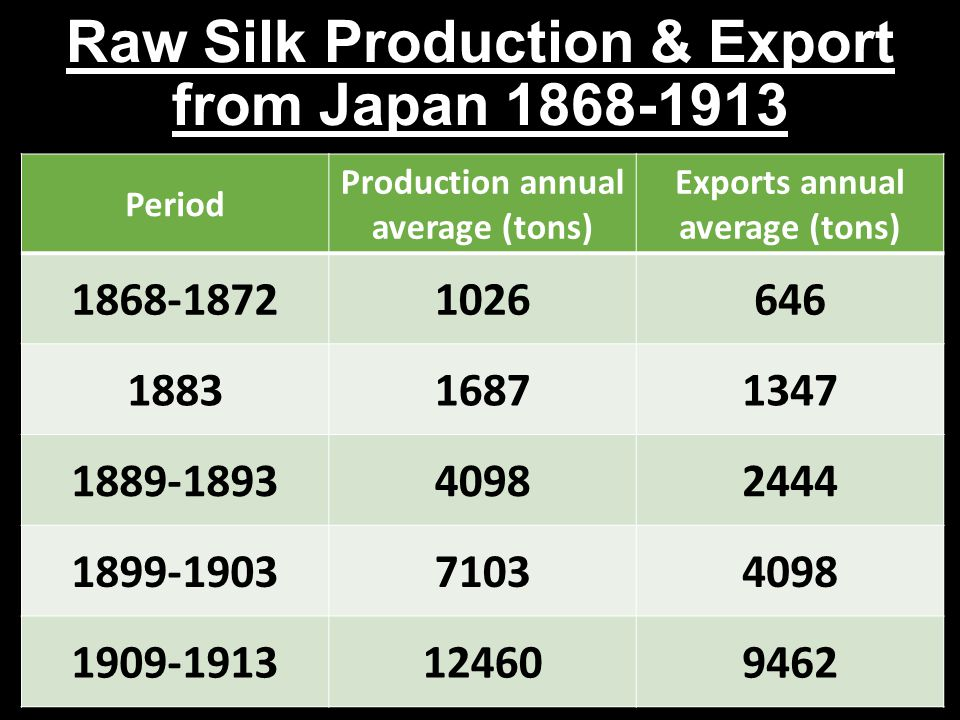 Raw Silk Production & Export from Japan 1868-1913 Period Production annual average (tons) Exports annual average (tons) 1868-18721026646 188316871347 1889-189340982444 1899-190371034098 1909-1913124609462