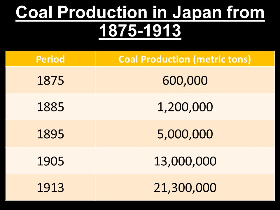 Coal Production in Japan from 1875-1913 PeriodCoal Production (metric tons) 1875600,000 18851,200,000 18955,000,000 190513,000,000 191321,300,000