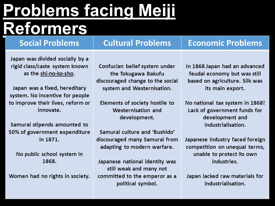 Social Changes One of the strangest things about the Meiji Restoration is the fact that the Samurai and Daimyo class abolished themselves.