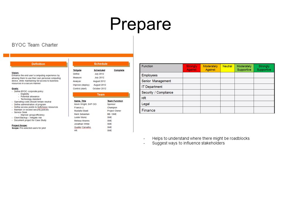 Prepare -Helps to understand where there might be roadblocks -Suggest ways to influence stakeholders