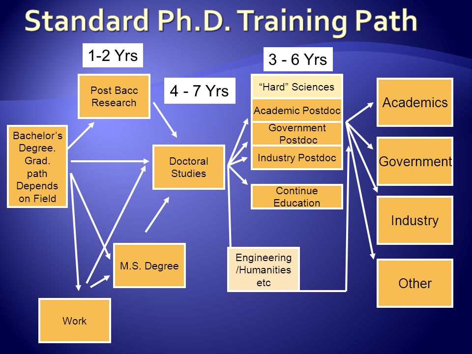 Bachelor's Degree. Grad. path Depends on Field M.S.