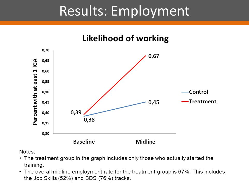 Results: Employment Notes: The treatment group in the graph includes only those who actually started the training.