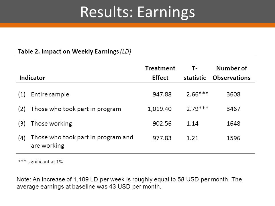 Results: Earnings Table 2.