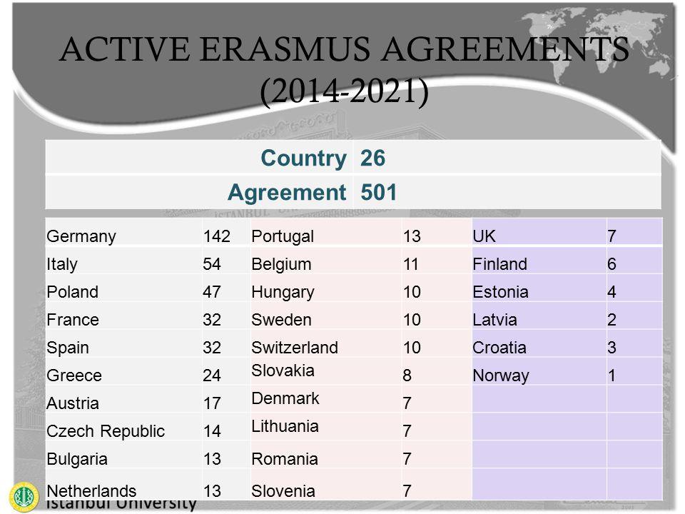 ACTIVE ERASMUS AGREEMENTS (2014-2021) Germany142Portugal13UK7 Italy54Belgium11Finland6 Poland47Hungary10Estonia4 France32Sweden10Latvia2 Spain32Switzerland10Croatia3 Greece24 Slovakia 8Norway1 Austria17 Denmark 7 Czech Republic14 Lithuania 7 Bulgaria13Romania7 Netherlands13Slovenia7 Country26 Agreement501