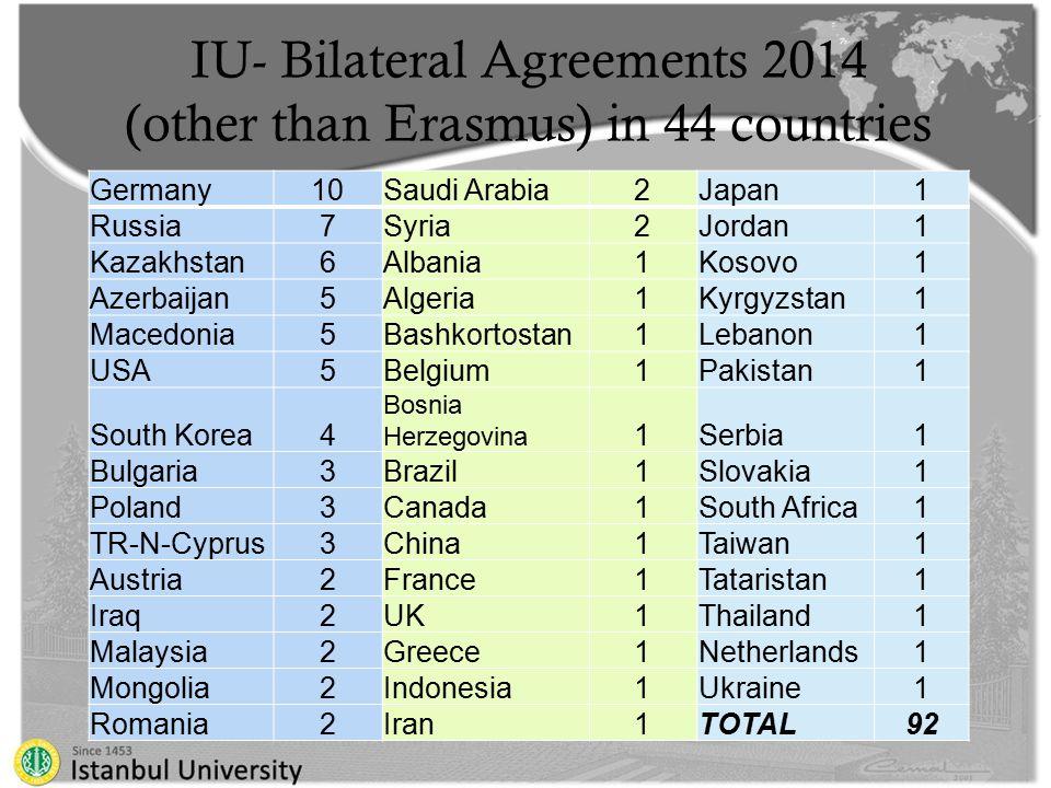 IU- Bilateral Agreements 2014 (other than Erasmus) in 44 countries Germany10Saudi Arabia2Japan1 Russia7Syria2Jordan1 Kazakhstan6Albania1Kosovo1 Azerbaijan5Algeria1Kyrgyzstan1 Macedonia5Bashkortostan1Lebanon1 USA5Belgium1Pakistan1 South Korea4 Bosnia Herzegovina 1Serbia1 Bulgaria3Brazil1Slovakia1 Poland3Canada1South Africa1 TR-N-Cyprus3China1Taiwan1 Austria2France1Tataristan1 Iraq2UK1Thailand1 Malaysia2Greece1Netherlands1 Mongolia2Indonesia1Ukraine1 Romania2Iran1TOTAL92
