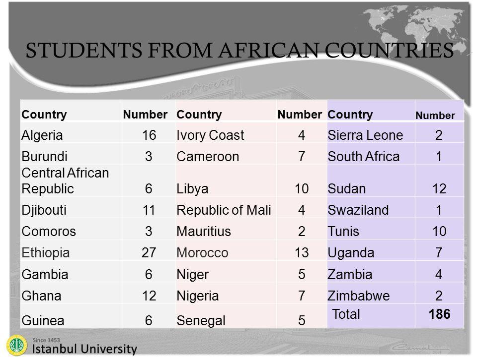 STUDENTS FROM AFRICAN COUNTRIES CountryNumberCountryNumberCountry Number Algeria16Ivory Coast4Sierra Leone2 Burundi3Cameroon7South Africa1 Central African Republic6Libya10Sudan12 Djibouti11Republic of Mali4Swaziland1 Comoros3Mauritius2Tunis10 Ethiopia27Morocco13Uganda7 Gambia6Niger5Zambia4 Ghana12Nigeria7Zimbabwe2 Guinea6Senegal5 Total186