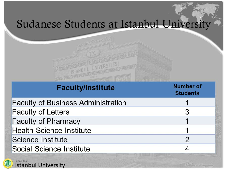 Sudanese Students at Istanbul University Faculty/Institute Number of Students Faculty of Business Administration1 Faculty of Letters3 Faculty of Pharmacy1 Health Science Institute1 Science Institute2 Social Science Institute4