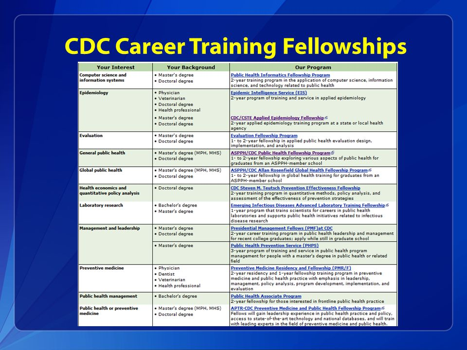 CDC Career Training Fellowships
