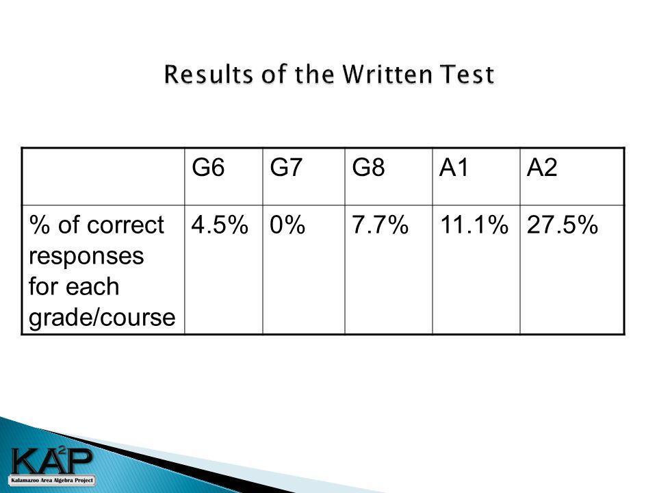 G6G7G8A1A2 % of correct responses for each grade/course 4.5%0%7.7%11.1%27.5%