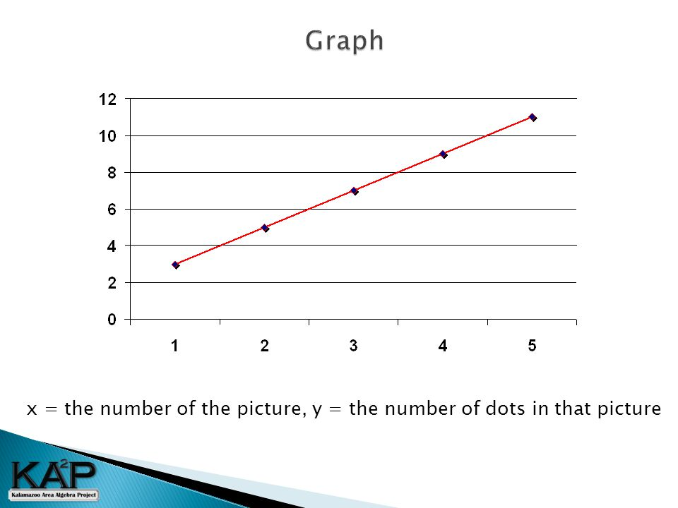x = the number of the picture, y = the number of dots in that picture