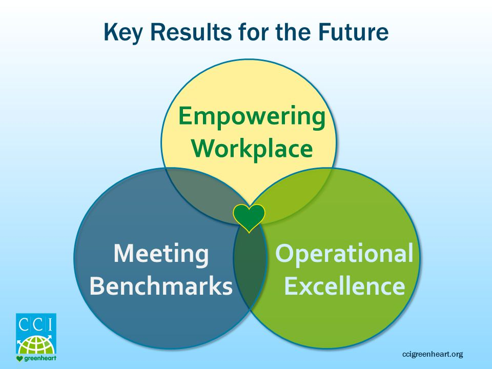 ccigreenheart.org Key Results for the Future Empowering Workplace Operational Excellence Meeting Benchmarks