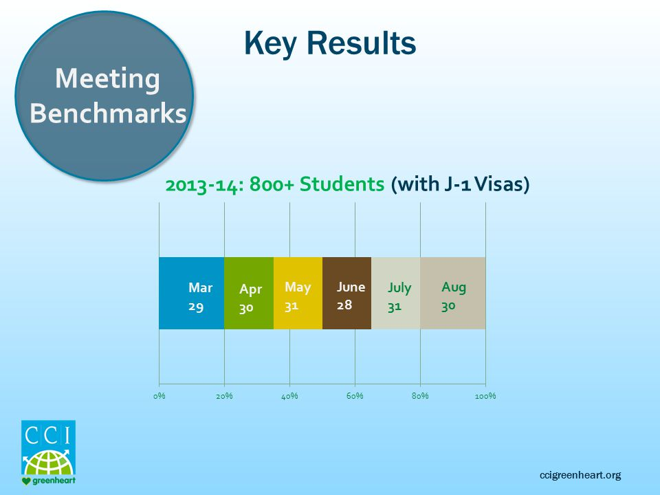 ccigreenheart.org Key Results Meeting Benchmarks 2013-14: 800+ Students (with J-1 Visas)