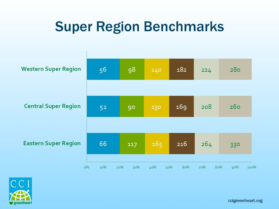 ccigreenheart.org Super Region Benchmarks