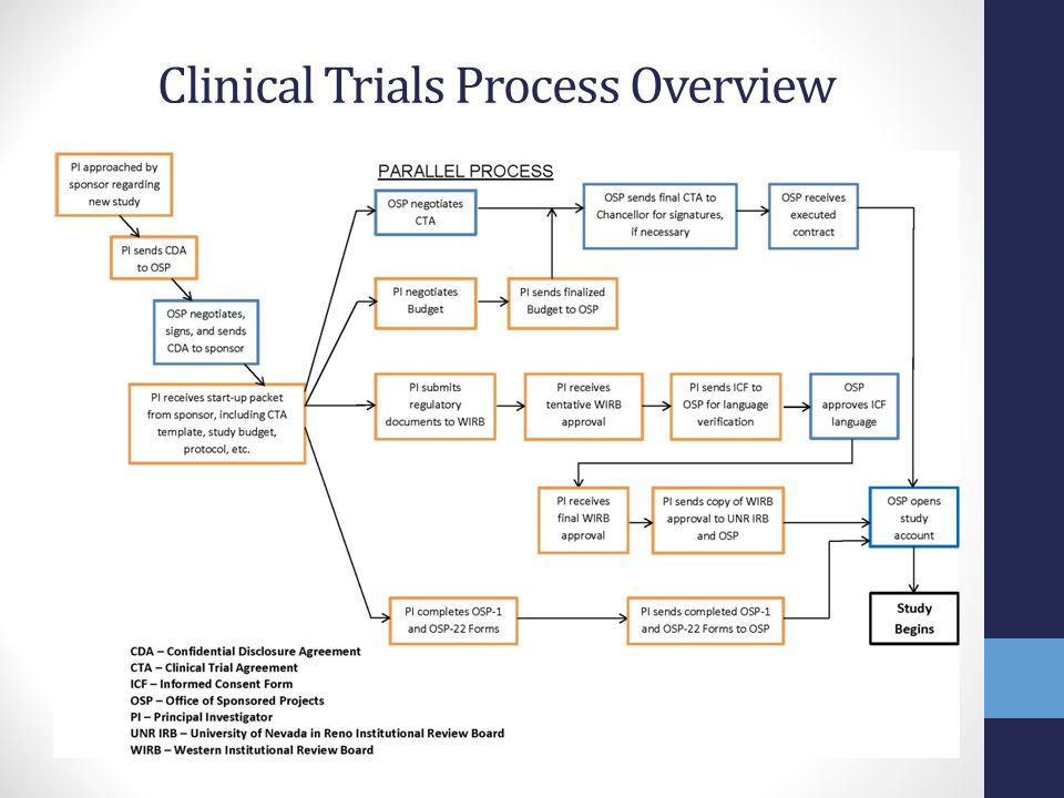 Clinical Trials: Post-Award Invoicing Sponsor Recognize Revenue and Issuing the Notice of Award (NOA) Controller's Office Role Closeout Jennifer Bingham Post-Award Analyst 775-784-4044 jbingham@unr.edu