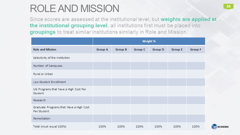 16 ROLE AND MISSION Since scores are assessed at the institutional level, but weights are applied at the institutional grouping level, all institution