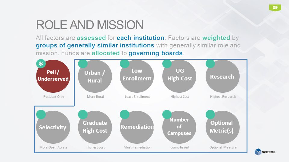 ROLE AND MISSION Pell Eligibility is treated differently than other Role and Mission Factors.