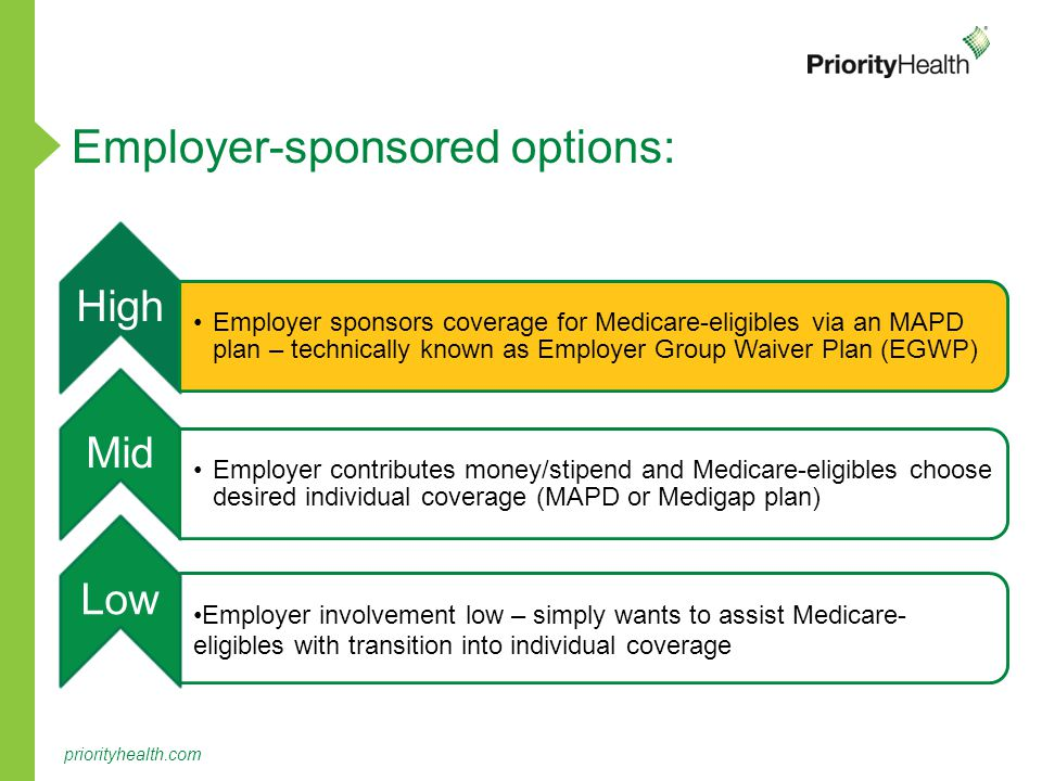 priorityhealth.com High Employer involvement low – simply wants to assist Medicare-eligibles with transition into individual coverage Mid Employer contributes money/stipend and Medicare-eligibles choose desired individual coverage (MAPD or Medigap plan) Low Employer sponsors coverage for Medicare-eligibles via an MAPD plan – technically known as Employer Group Waiver Plan (EGWP) Employer-sponsored options: