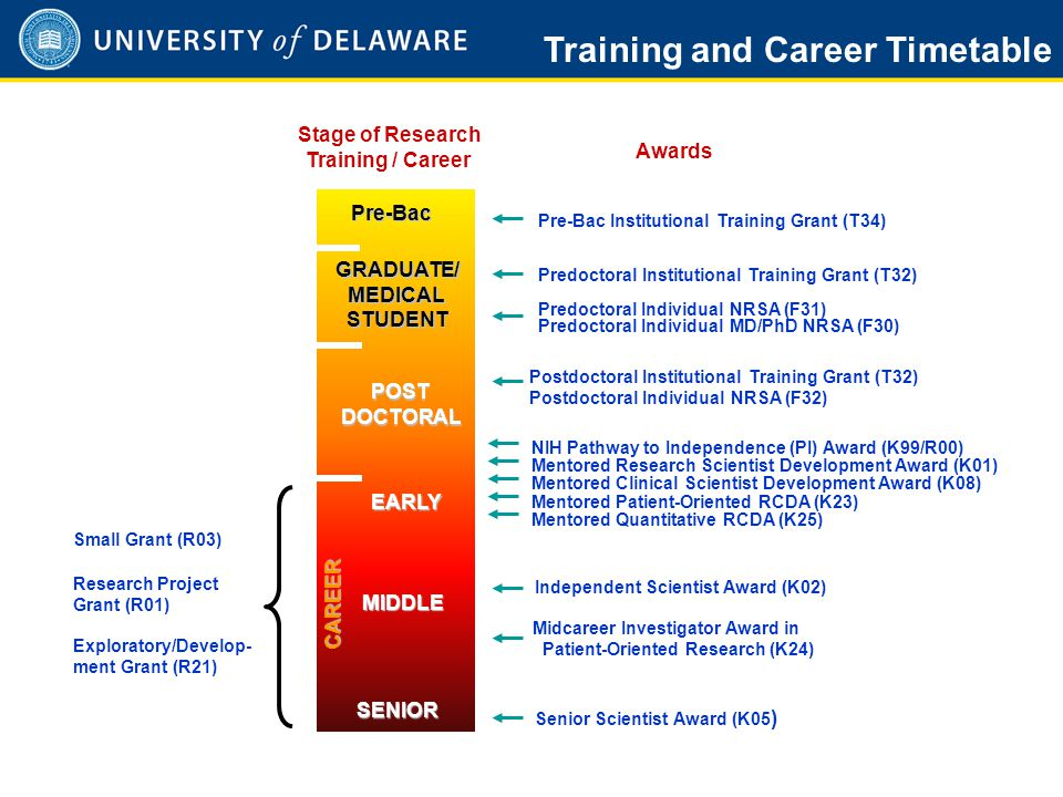 http://grants.nih.gov/training/data/tf_trends/sld006.htm Postdoctoral trainees are funded by many Institutes