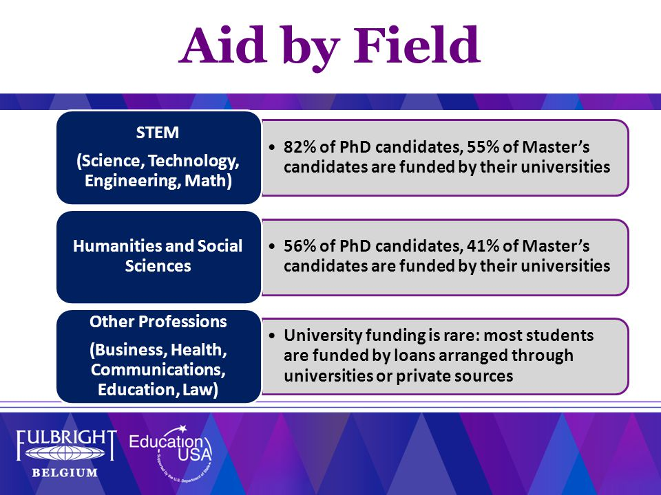 82% of PhD candidates, 55% of Master's candidates are funded by their universities STEM (Science, Technology, Engineering, Math) 56% of PhD candidates, 41% of Master's candidates are funded by their universities Humanities and Social Sciences University funding is rare: most students are funded by loans arranged through universities or private sources Other Professions (Business, Health, Communications, Education, Law) Aid by Field