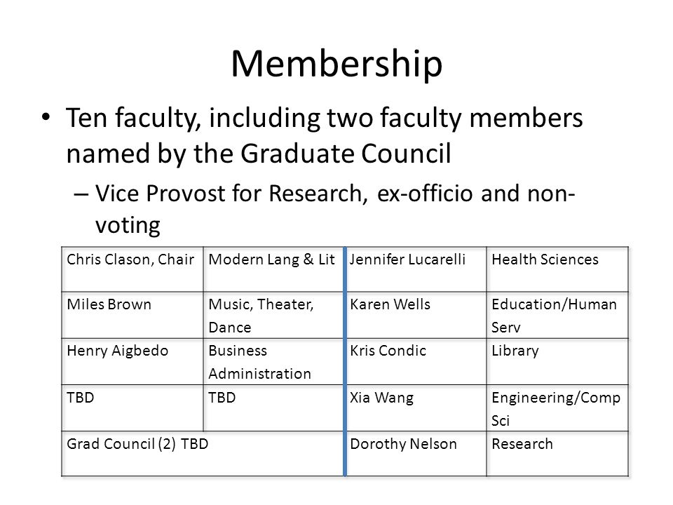 Membership Ten faculty, including two faculty members named by the Graduate Council – Vice Provost for Research, ex-officio and non- voting