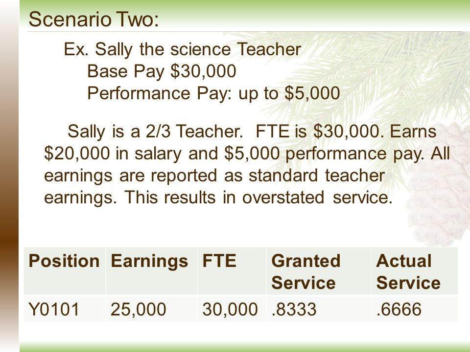 Sally is a 2/3 Teacher. FTE is $30,000. Earns $20,000 in salary and $5,000 performance pay.