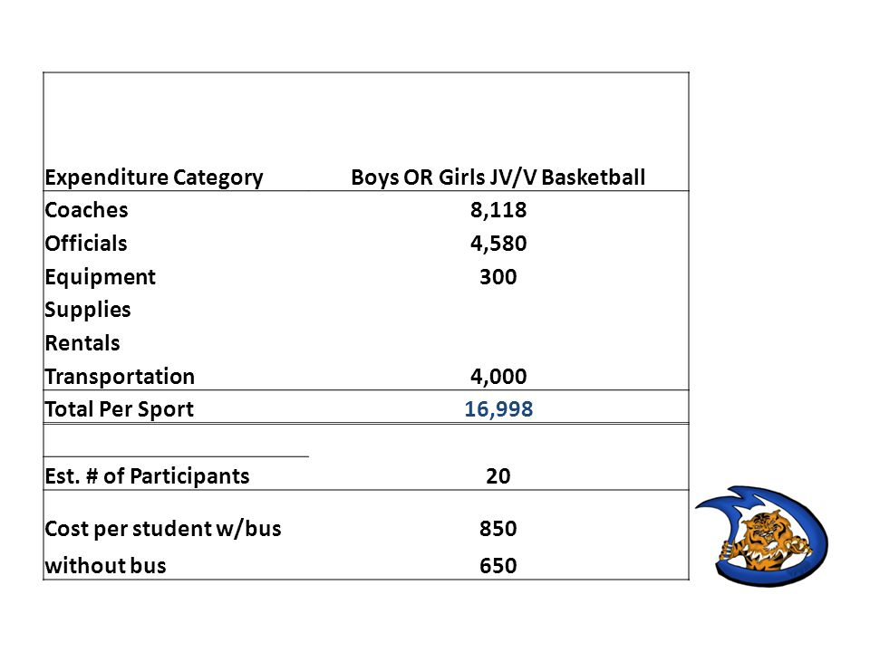 Expenditure CategoryBoys OR Girls JV/V Basketball Coaches8,118 Officials4,580 Equipment300 Supplies Rentals Transportation4,000 Total Per Sport16,998