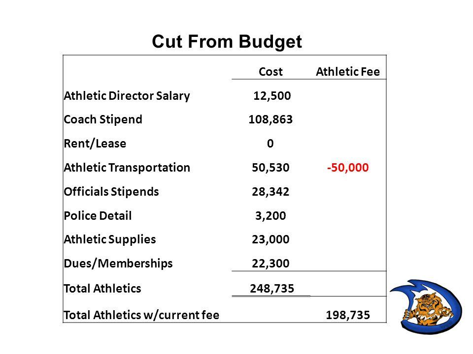 Expenditure CategoryBoys Baseball or Girls Softball Coaches7035 Officials2680 Equipment400 Supplies800 Rentals Transportation4000 Total Per Sport14915 Est.
