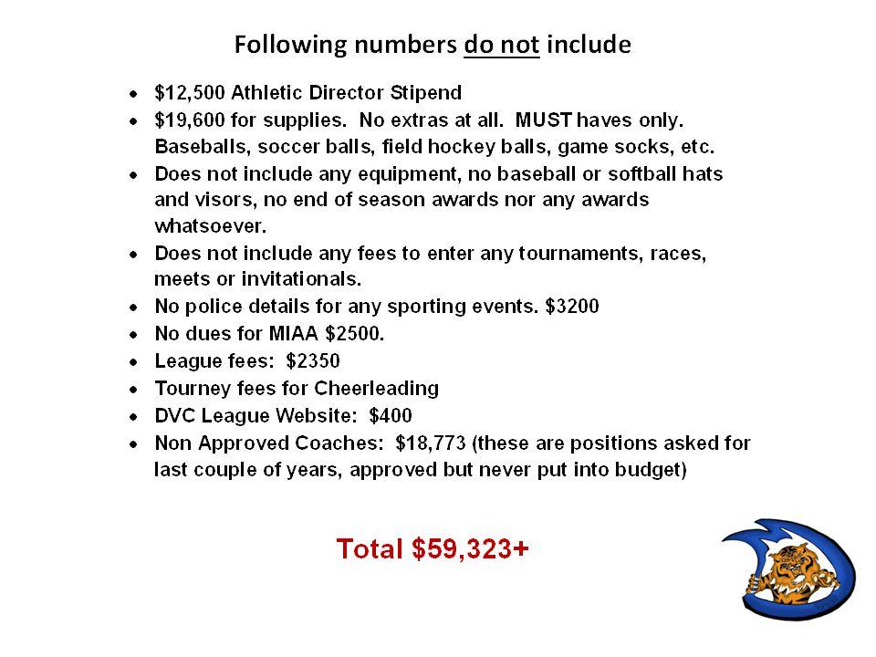 Expenditure CategoryFootballVarsity Golf Coaches4,372 Officials Equipment Supplies Rentals6,0002,100 Transportation1,5003,200 Total Per Sport7,5009,672 Est.